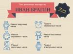 """Часовая мастерская """"Иван Брагин"""""""